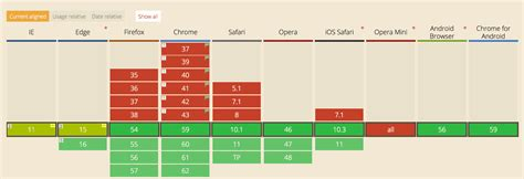Why display: contents is not CSS Grid Layout subgrid