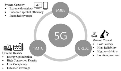 Electronics | Free Full-Text | 5G Ultra-Reliable Low