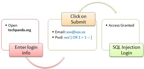 SQL Injection Tutorial: Learn with Example